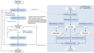 application_lifecycle_flowchart